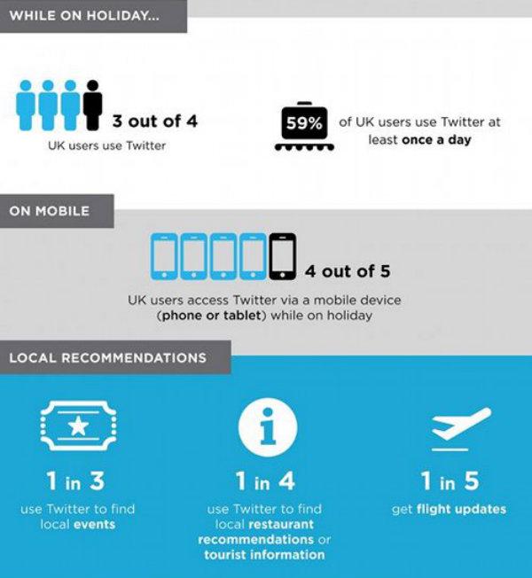 Digital Meets Travel: Social Media Hotels